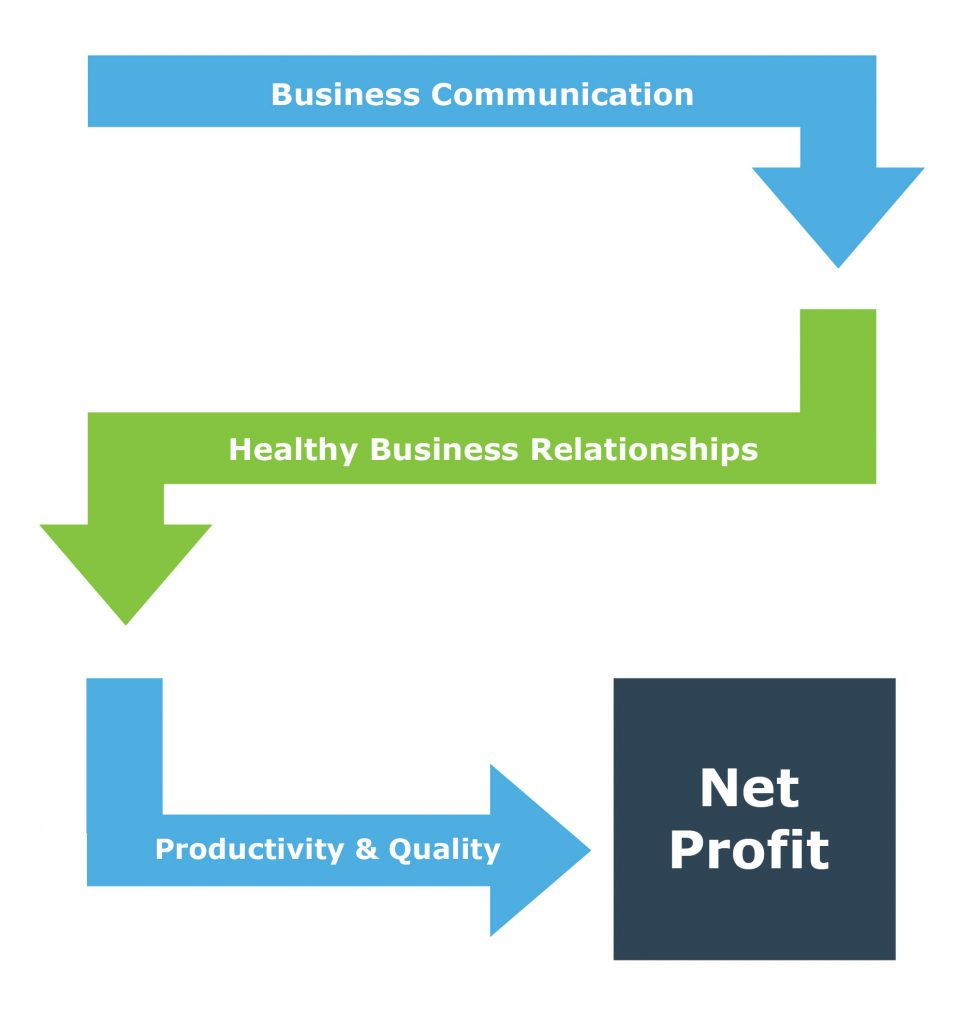Business Communication affects Healthy Business Relationships, which affect Productivity & Quality, which affect Net Profit - mobile version