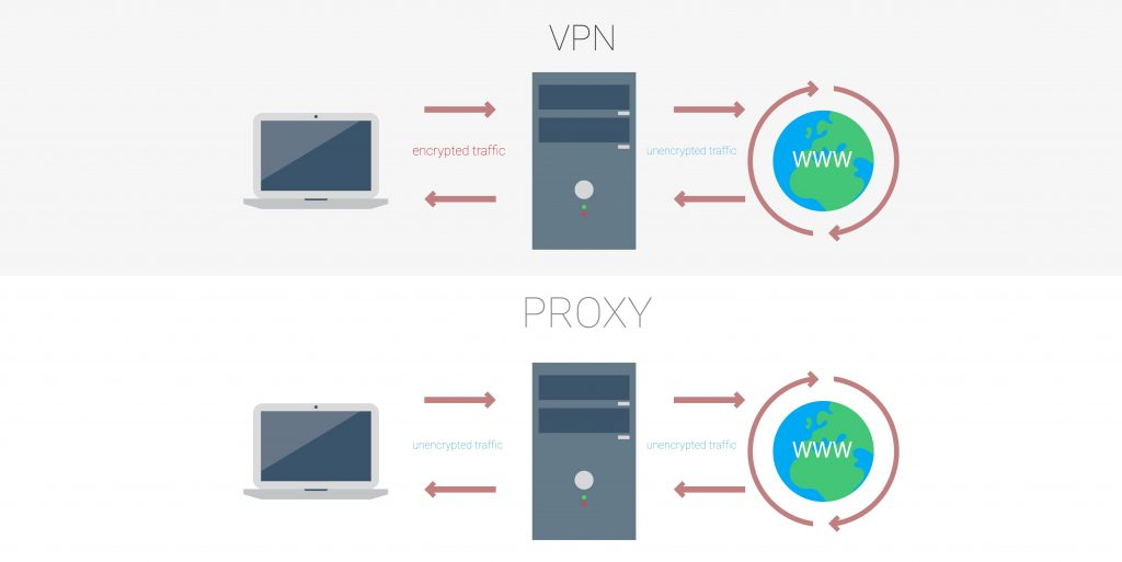 Difference between a proxy server and a vpn