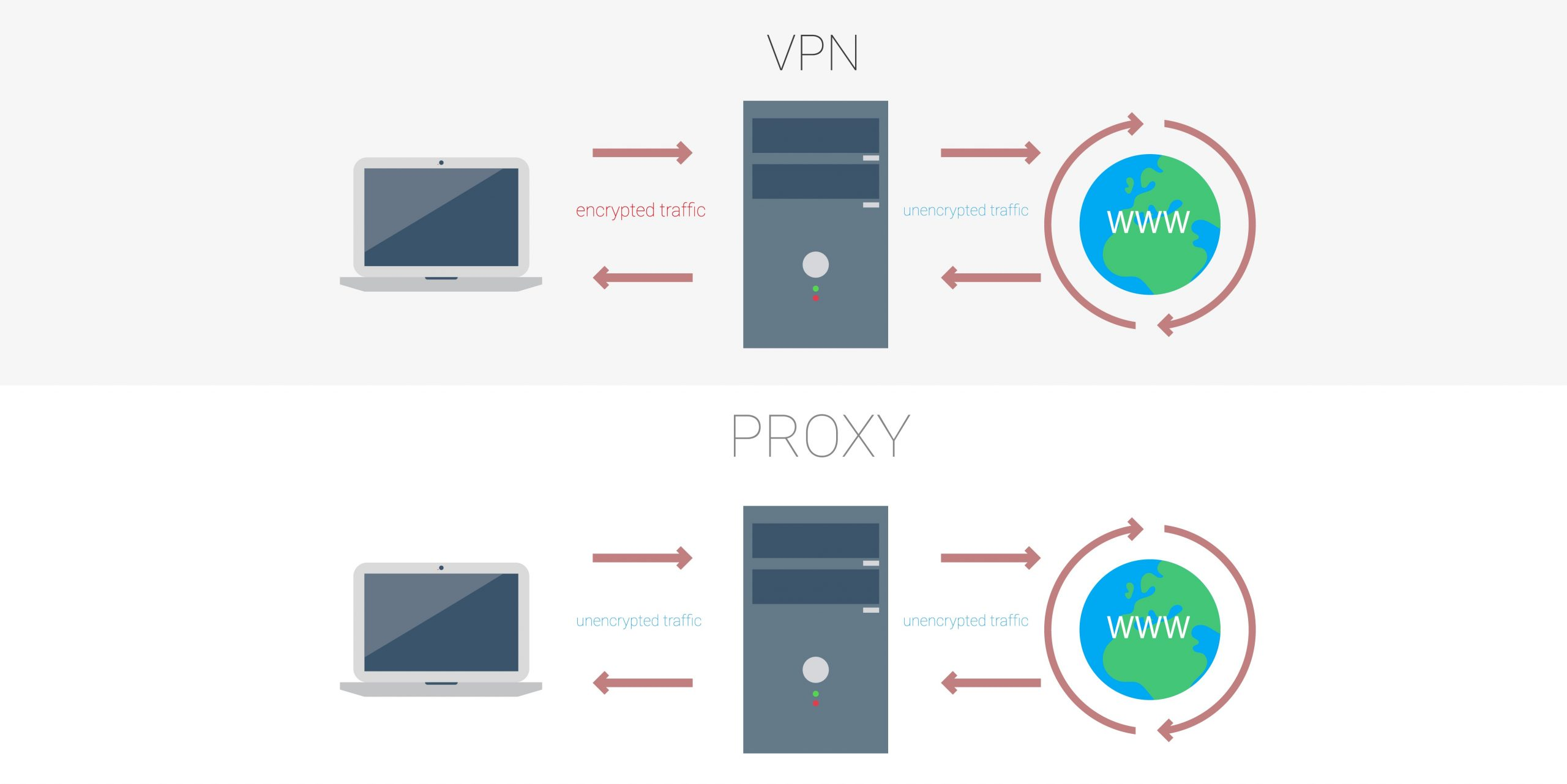 What is the difference between a proxy server and a VPN?